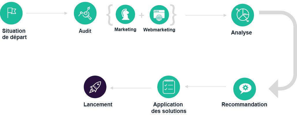Etape de la stratégie marketing & mebmarketing : Situation de départ, Audit, Analyse, Recommandation, Application des solutions, Lancement
